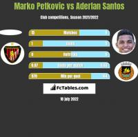 Marko Petkovic vs Aderlan Santos h2h player stats