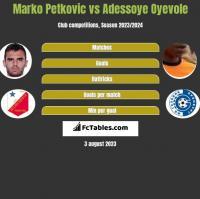 Marko Petkovic vs Adessoye Oyevole h2h player stats