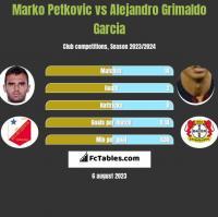 Marko Petkovic vs Alejandro Grimaldo Garcia h2h player stats