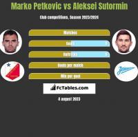 Marko Petkovic vs Aleksei Sutormin h2h player stats