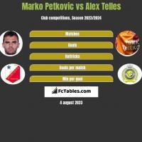 Marko Petkovic vs Alex Telles h2h player stats