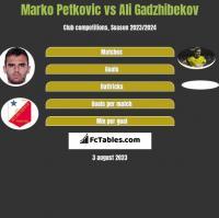 Marko Petkovic vs Ali Gadzhibekov h2h player stats