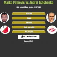 Marko Petkovic vs Andrei Eshchenko h2h player stats