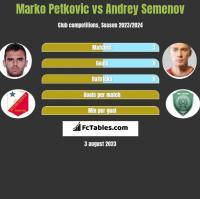Marko Petkovic vs Andrey Semenov h2h player stats