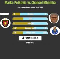 Marko Petkovic vs Chancel Mbemba h2h player stats