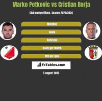Marko Petkovic vs Cristian Borja h2h player stats