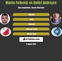 Marko Petkovic vs Dmitri Andreyev h2h player stats