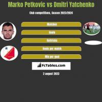 Marko Petkovic vs Dmitri Yatchenko h2h player stats