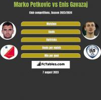 Marko Petkovic vs Enis Gavazaj h2h player stats