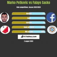 Marko Petkovic vs Falaye Sacko h2h player stats