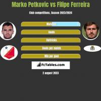 Marko Petkovic vs Filipe Ferreira h2h player stats