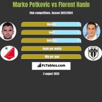 Marko Petkovic vs Florent Hanin h2h player stats