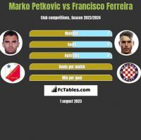 Marko Petkovic vs Francisco Ferreira h2h player stats