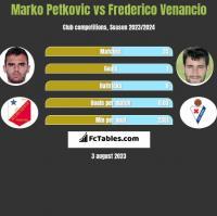 Marko Petkovic vs Frederico Venancio h2h player stats