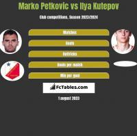 Marko Petkovic vs Ilya Kutepov h2h player stats