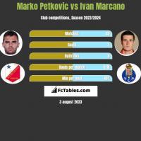 Marko Petkovic vs Ivan Marcano h2h player stats