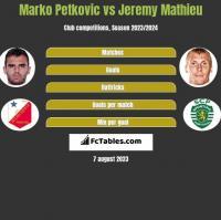 Marko Petkovic vs Jeremy Mathieu h2h player stats