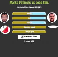 Marko Petkovic vs Joao Reis h2h player stats