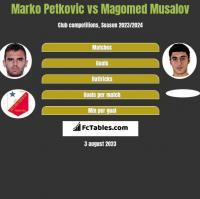 Marko Petkovic vs Magomed Musalov h2h player stats