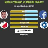 Marko Petkovic vs Michaił Siwakou h2h player stats