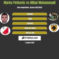 Marko Petkovic vs Milad Mohammadi h2h player stats