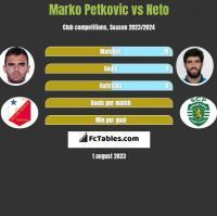 Marko Petkovic vs Neto h2h player stats