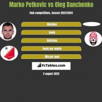 Marko Petkovic vs Oleg Danchenko h2h player stats