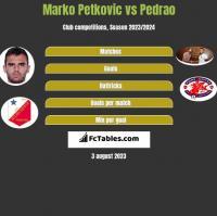 Marko Petkovic vs Pedrao h2h player stats