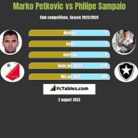Marko Petkovic vs Philipe Sampaio h2h player stats