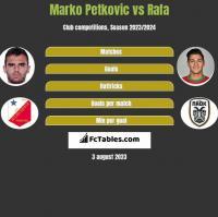 Marko Petkovic vs Rafa h2h player stats