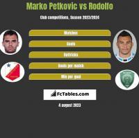 Marko Petkovic vs Rodolfo h2h player stats