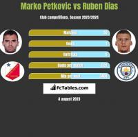 Marko Petkovic vs Ruben Dias h2h player stats