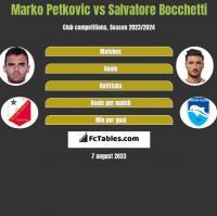 Marko Petkovic vs Salvatore Bocchetti h2h player stats