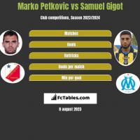 Marko Petkovic vs Samuel Gigot h2h player stats