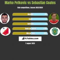 Marko Petkovic vs Sebastian Coates h2h player stats