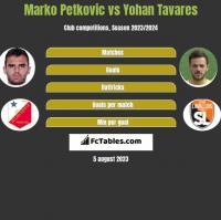 Marko Petkovic vs Yohan Tavares h2h player stats