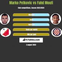 Marko Petkovic vs Fahd Moufi h2h player stats