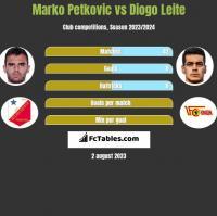 Marko Petkovic vs Diogo Leite h2h player stats