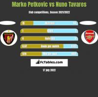 Marko Petkovic vs Nuno Tavares h2h player stats