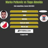 Marko Petkovic vs Tiago Almeida h2h player stats