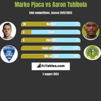 Marko Pjaca vs Aaron Tshibola h2h player stats