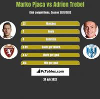 Marko Pjaca vs Adrien Trebel h2h player stats