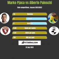 Marko Pjaca vs Alberto Paloschi h2h player stats