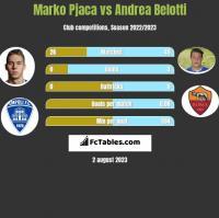 Marko Pjaca vs Andrea Belotti h2h player stats