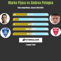 Marko Pjaca vs Andrea Petagna h2h player stats