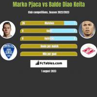 Marko Pjaca vs Balde Diao Keita h2h player stats