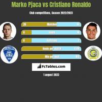 Marko Pjaca vs Cristiano Ronaldo h2h player stats