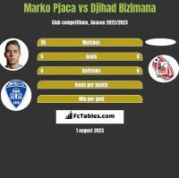 Marko Pjaca vs Djihad Bizimana h2h player stats