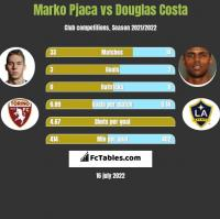 Marko Pjaca vs Douglas Costa h2h player stats