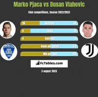 Marko Pjaca vs Dusan Vlahovic h2h player stats